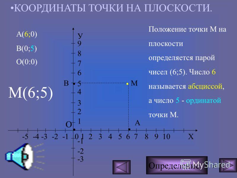 14 ЩЕЛКНИ МЫШКОЙ Определение КООРДИНАТНАЯ ПЛОСКОСТЬ -4 -3 -2 -1 0 1 2 3 4 Х У 6 5 4 3 2 1 -2 Если на плоскости провести две пересекающиеся координатные прямые, то они разобьют плоскость на 4 части, каждая из которых называется координатной четвертью.