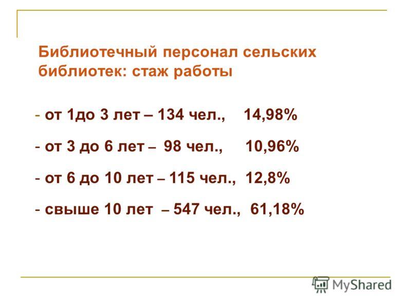 Библиотечный персонал сельских библиотек: стаж работы - от 1до 3 лет – 134 чел., 14,98% - от 3 до 6 лет – 98 чел., 10,96% - от 6 до 10 лет – 115 чел., 12,8% - свыше 10 лет – 547 чел., 61,18%