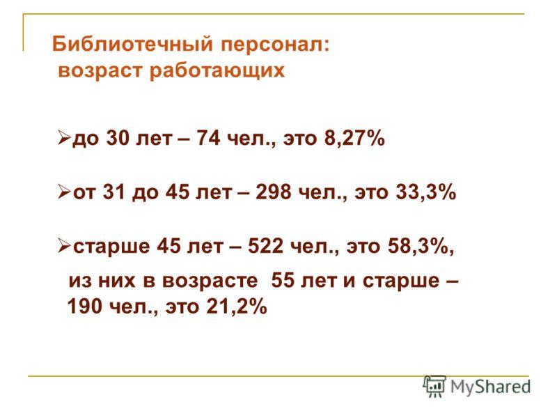 Библиотечный персонал: возраст работающих до 30 лет – 74 чел., это 8,27% от 31 до 45 лет – 298 чел., это 33,3% старше 45 лет – 522 чел., это 58,3%, из них в возрасте 55 лет и старше – 190 чел., это 21,2%