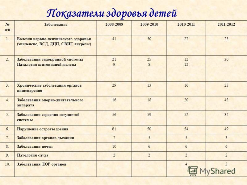 Показатели здоровья детей п/п Заболевание2008-20092009-20102010-20112011-2012 1.Болезни нервно-психического здоровья (эпилепсис, ВСД, ДЦП, СВИГ, анурезы) 41502723 2.Заболевания эндокринной системы Паталогия щитовидной железы 21 9 25 8 12 30 3.Хрониче