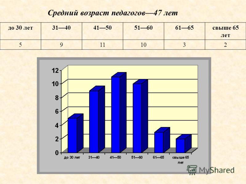 Средний возраст педагогов47 лет до 30 лет3140415051606165свыше 65 лет 59111032