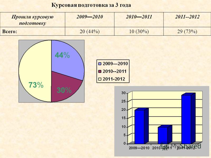 Курсовая подготовка за 3 года Прошли курсовую подготовку 2009 20102010 2011 2011--2012 Всего:20 (44%)10 (30%)29 (73%) 44% 30% 73%