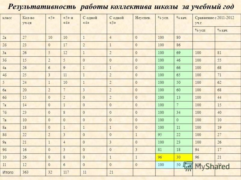 Результативность работы коллектива школы за учебный год классКол-во уч-ся «5»«5»« 5 » и « 4 » С одной « 4 » С одной « 3 » Неуспев.% усп.% кач.Сравнение с 2011-2012 уч.г. % усп% кач. 2а2710 14010080 2б2301721010086 3а265121201006910081 3б1525000100461