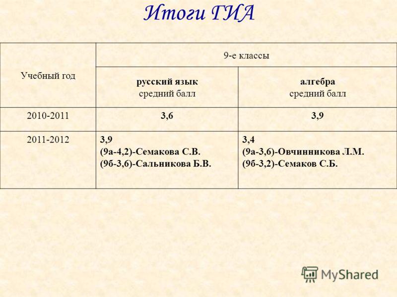 Итоги ГИА Учебный год 9-е классы русский язык средний балл алгебра средний балл 2010-20113,63,9 2011-20123,9 (9а-4,2)-Семакова С.В. (9б-3,6)-Сальникова Б.В. 3,4 (9а-3,6)-Овчинникова Л.М. (9б-3,2)-Семаков С.Б.