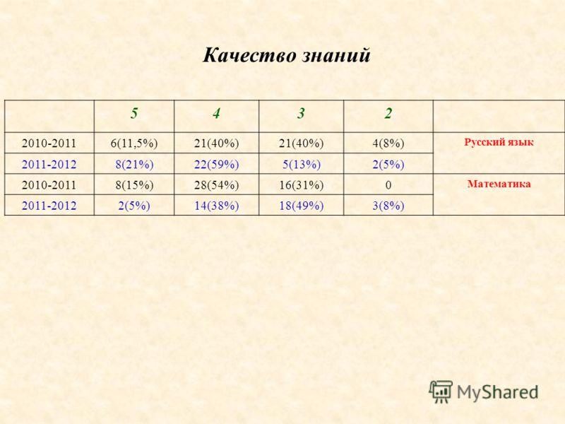 5432 2010-20116(11,5%)21(40%) 4(8%) Русский язык 2011-20128(21%)22(59%)5(13%)2(5%) 2010-20118(15%)28(54%)16(31%)0 Математика 2011-20122(5%)14(38%)18(49%)3(8%) Качество знаний