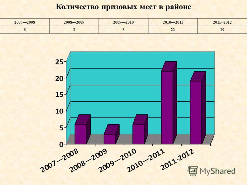 Количество призовых мест в районе 2007 20082008 20092009 20102010 2011 2011--2012 6362219