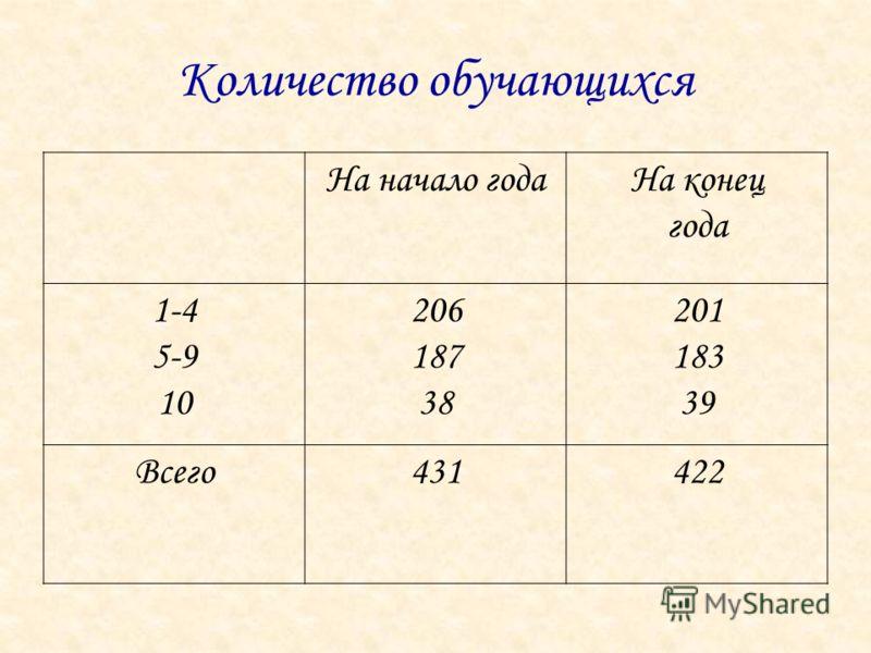 Количество обучающихся На начало годаНа конец года 1-4 5-9 10 206 187 38 201 183 39 Всего431422