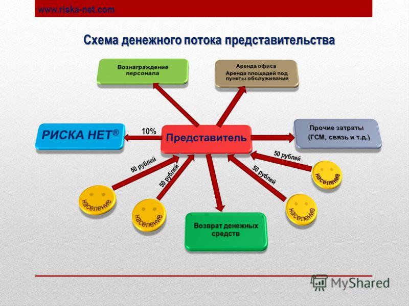 www.riska-net.com 50 рублей 10% Схема денежного потока представительства