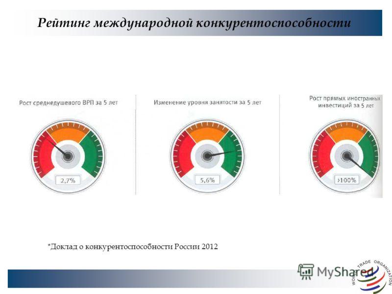 Рейтинг международной конкурентоспособности *Доклад о конкурентоспособности России 2012