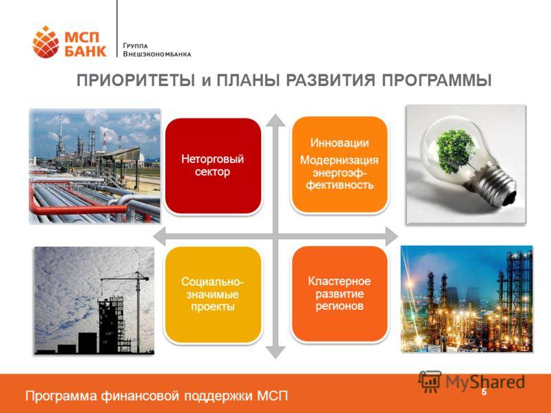Программа финансовой поддержки МСП 5 ПРИОРИТЕТЫ и ПЛАНЫ РАЗВИТИЯ ПРОГРАММЫ Инновации Модернизация энергоэф- фективность Неторговый сектор Социально- значимые проекты Кластерное развитие регионов