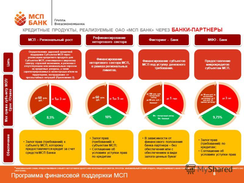 Программа финансовой поддержки МСП 8 Рефинансирование неторгового сектора Финансирование неторгового сектора МСП, в рамках региональных лимитов. Залог прав (требований) к субъектам МСП; Соглашение об условиях уступки прав по кредитам Факторинг - Банк