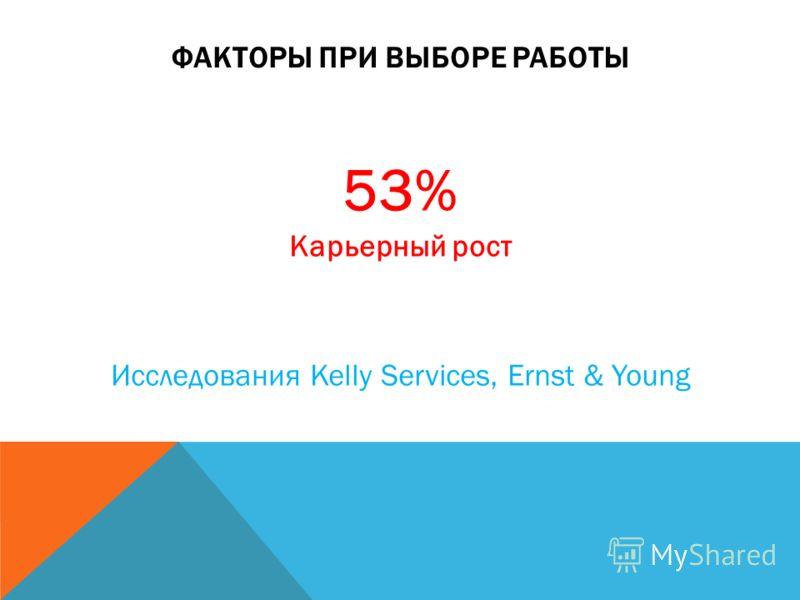 ФАКТОРЫ ПРИ ВЫБОРЕ РАБОТЫ 53% Карьерный рост Исследования Kelly Services, Ernst & Young