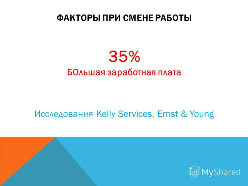 ФАКТОРЫ ПРИ СМЕНЕ РАБОТЫ 35% БОльшая заработная плата Исследования Kelly Services, Ernst & Young