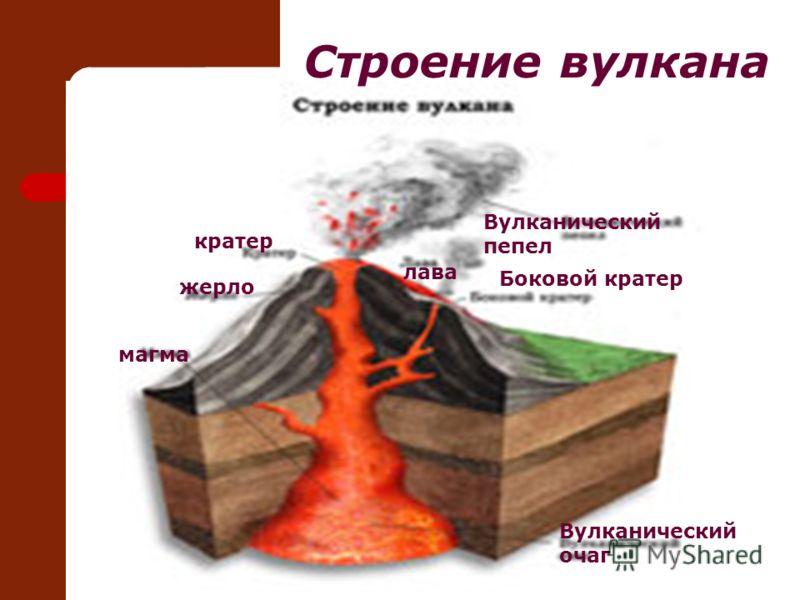 Строение вулкана Вулканический очаг Вулканический пепел кратер жерло магма Боковой кратер лава