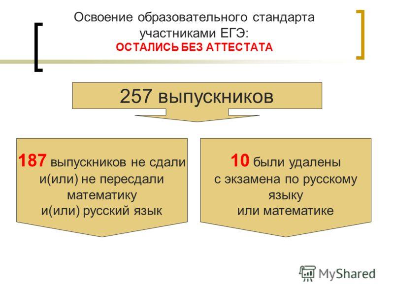 Освоение образовательного стандарта участниками ЕГЭ: ОСТАЛИСЬ БЕЗ АТТЕСТАТА 257 выпускников 187 выпускников не сдали и(или) не пересдали математику и(или) русский язык 10 были удалены с экзамена по русскому языку или математике