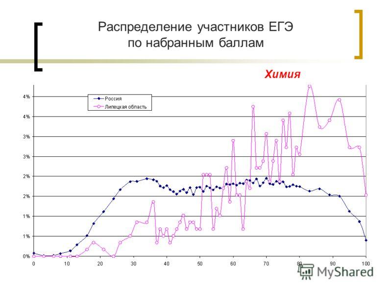 Распределение участников ЕГЭ по набранным баллам Химия