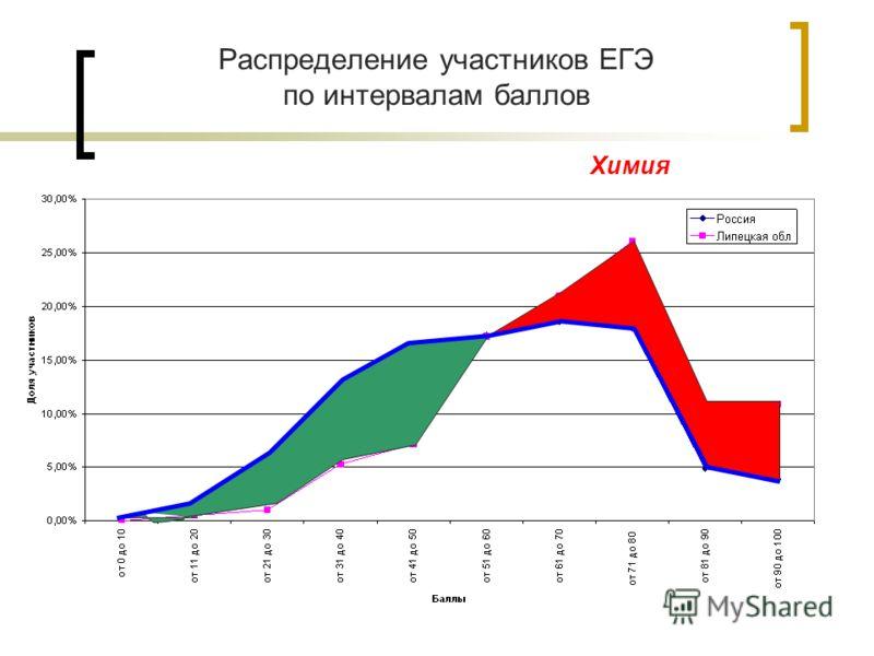 Распределение участников ЕГЭ по интервалам баллов Химия
