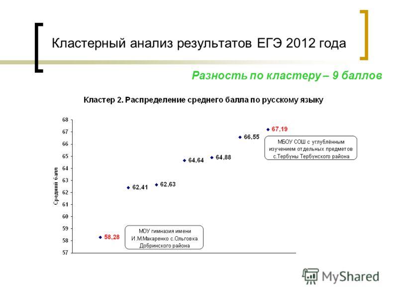 Кластерный анализ результатов ЕГЭ 2012 года Разность по кластеру – 9 баллов