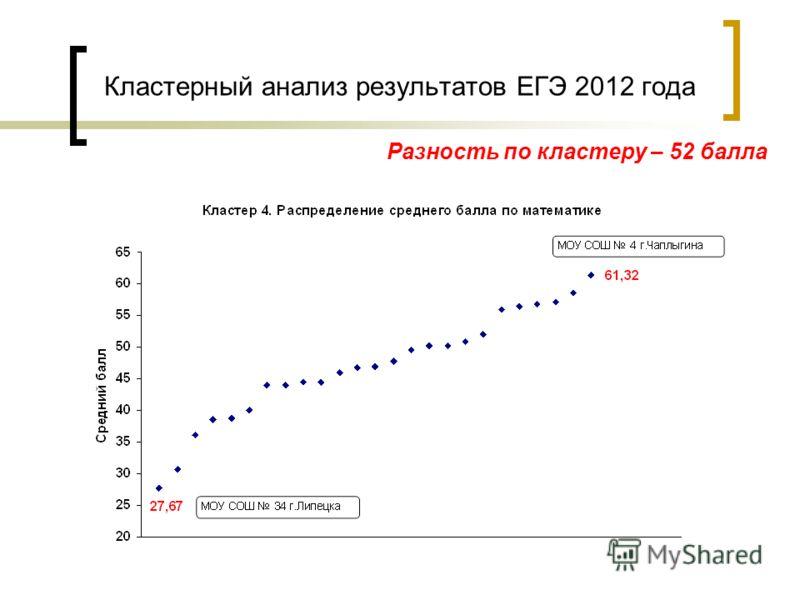 Кластерный анализ результатов ЕГЭ 2012 года Разность по кластеру – 52 балла