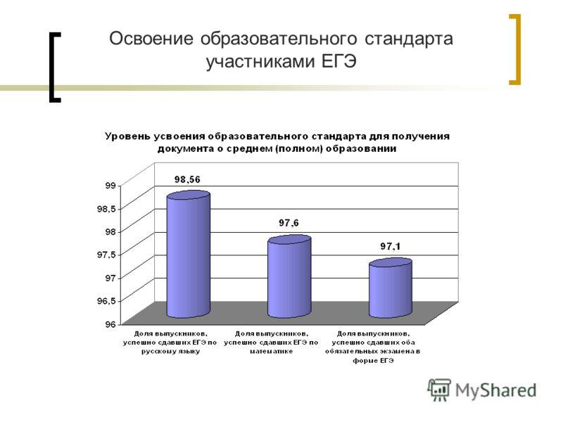 Освоение образовательного стандарта участниками ЕГЭ
