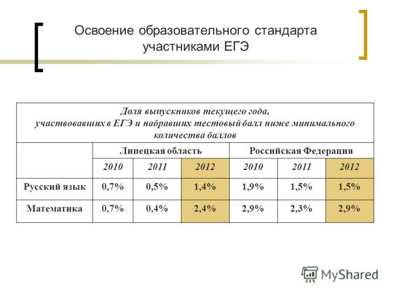 Доля выпускников текущего года, участвовавших в ЕГЭ и набравших тестовый балл ниже минимального количества баллов Липецкая областьРоссийская Федерация 201020112012201020112012 Русский язык0,7%0,5%1,4%1,9%1,5% Математика0,7%0,4%2,4%2,9%2,3%2,9%