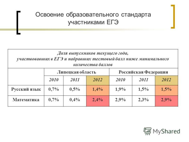 Освоение образовательного стандарта участниками ЕГЭ Доля выпускников текущего года, участвовавших в ЕГЭ и набравших тестовый балл ниже минимального количества баллов Липецкая областьРоссийская Федерация 201020112012201020112012 Русский язык0,7%0,5%1,