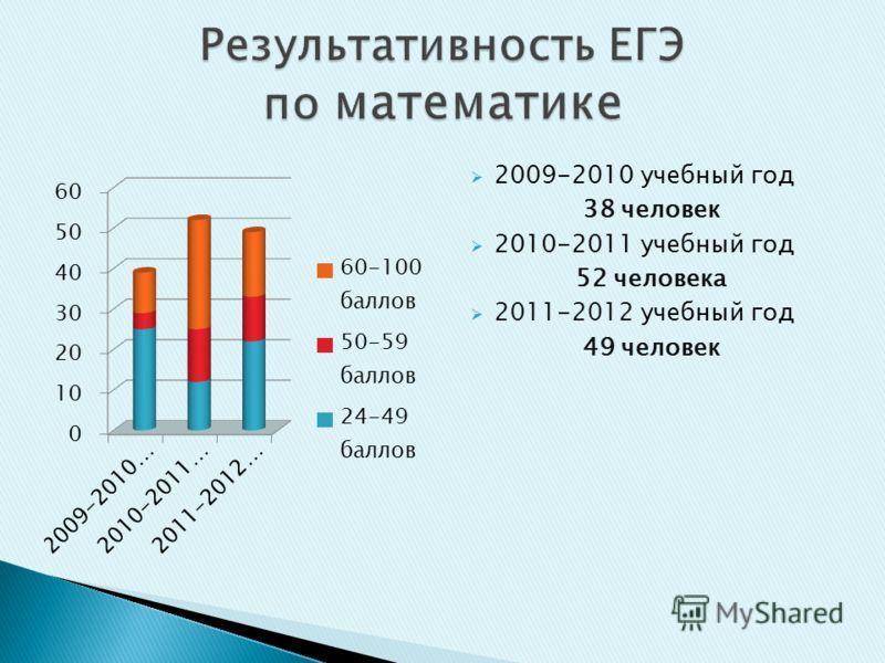 2009-2010 учебный год 38 человек 2010-2011 учебный год 52 человека 2011-2012 учебный год 49 человек