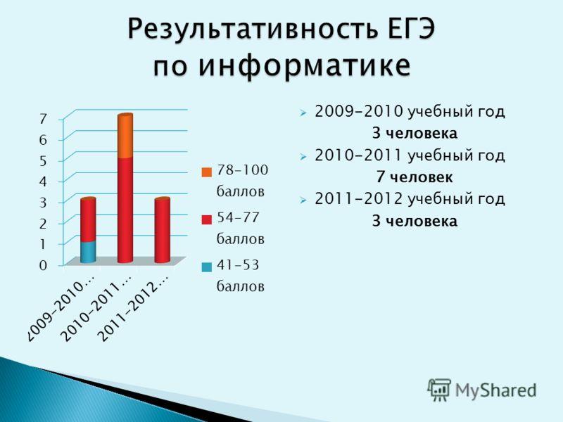 2009-2010 учебный год 3 человека 2010-2011 учебный год 7 человек 2011-2012 учебный год 3 человека