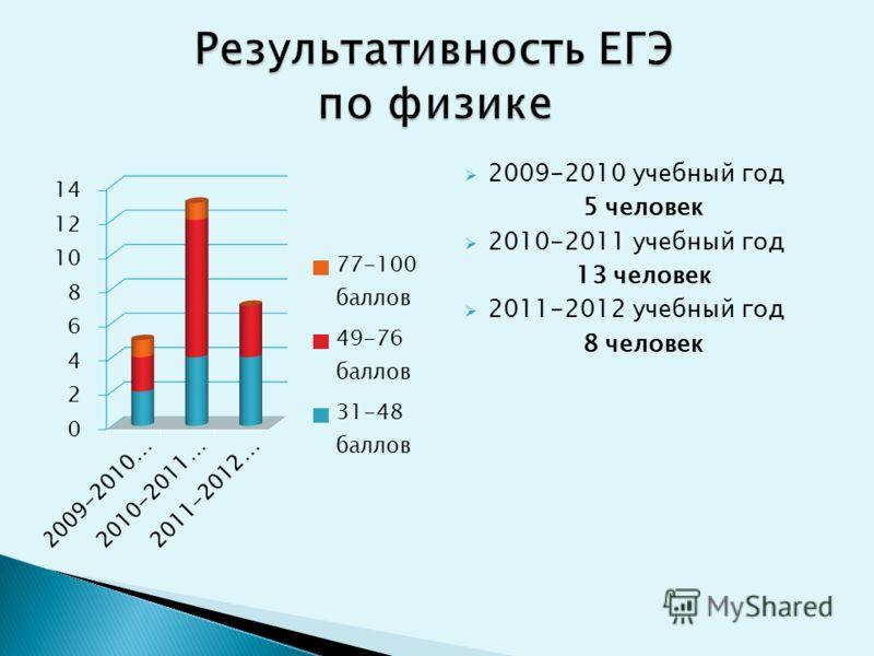 2009-2010 учебный год 5 человек 2010-2011 учебный год 13 человек 2011-2012 учебный год 8 человек