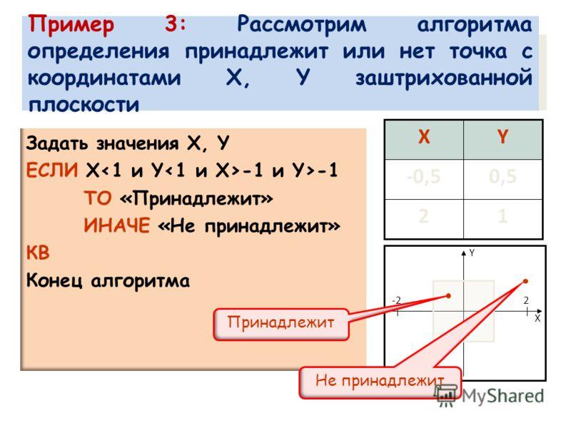 Задать значения X, Y ЕСЛИ X-1 ТО «Принадлежит» ИНАЧЕ «Не принадлежит» КВ Конец алгоритма Пример 3: Рассмотрим алгоритма определения принадлежит или нет точка с координатами X, Y заштрихованной плоскости 12 0,5-0,5 YX X Y -22 Принадлежит Не принадлежи