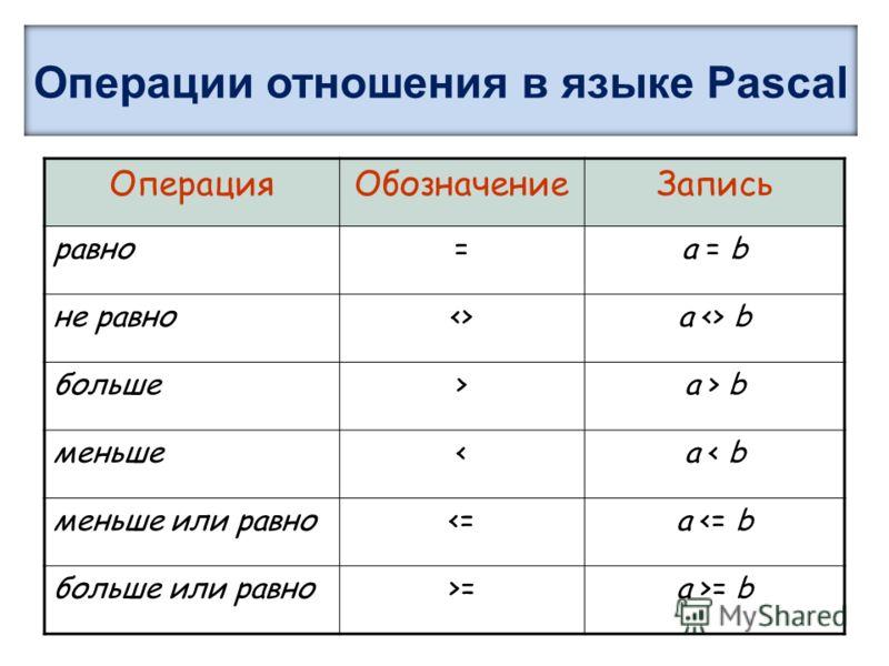 Операции отношения в языке Pascal ОперацияОбозначениеЗапись равно=a = b не равноa  b больше>a > b меньше