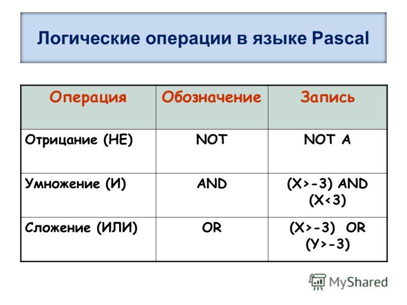Логические операции в языке Pascal ОперацияОбозначениеЗапись Отрицание (НЕ)NOTNOT A Умножение (И)AND(X>-3) AND (X-3) OR (Y>-3)