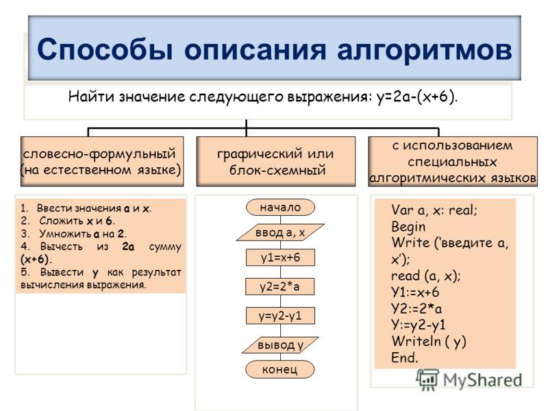 Способы описания алгоритмов Найти значение следующего выражения: у=2а-(х+6). словесно-формульный (на естественном языке) графический или блок-схемный с использованием специальных алгоритмических языков 1.Ввести значения а и х. 2. Сложить х и 6. 3. Ум