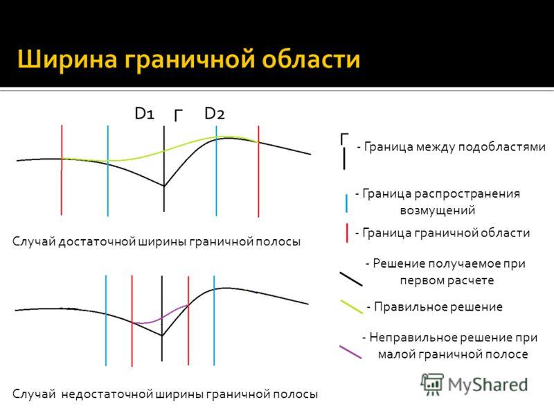 Случай достаточной ширины граничной полосы Случай недостаточной ширины граничной полосы D1D2 Г - Граница распространения возмущений - Граница граничной области - Решение получаемое при первом расчете - Правильное решение - Неправильное решение при ма
