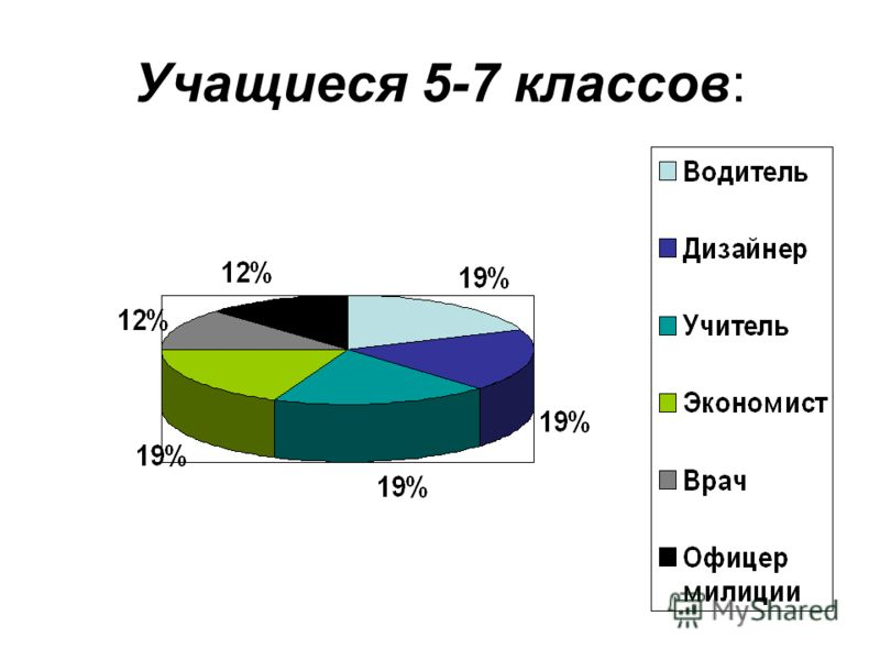 Учащиеся 5-7 классов: