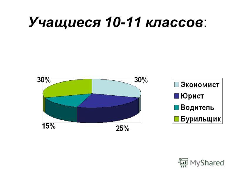 Учащиеся 10-11 классов: