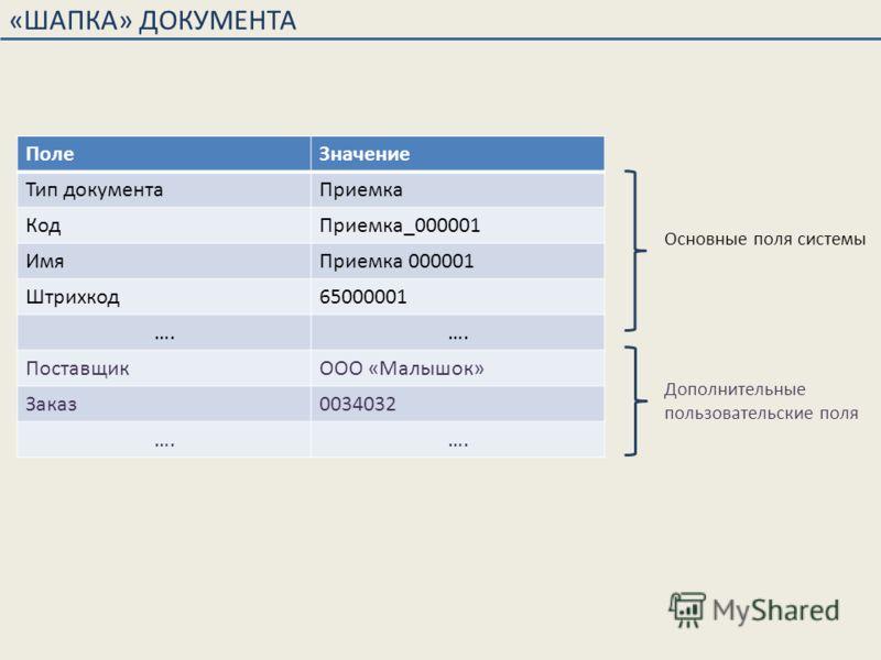 «ШАПКА» ДОКУМЕНТА ПолеЗначение Тип документаПриемка КодПриемка_000001 ИмяПриемка 000001 Штрихкод65000001 …. ПоставщикООО «Малышок» Заказ0034032 …. Основные поля системы Дополнительные пользовательские поля