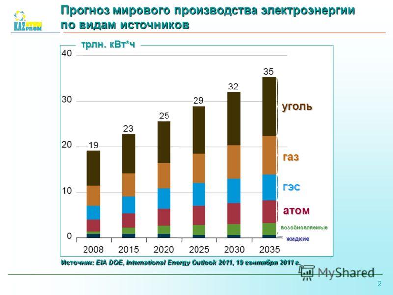 2 Прогноз мирового производства электроэнергии по видам источников уголь газ атом ГЭС возобновляемые жидкие трлн. кВт*ч Источник: EIA DOE, International Energy Outlook 2011, 19 сентября 2011 г.