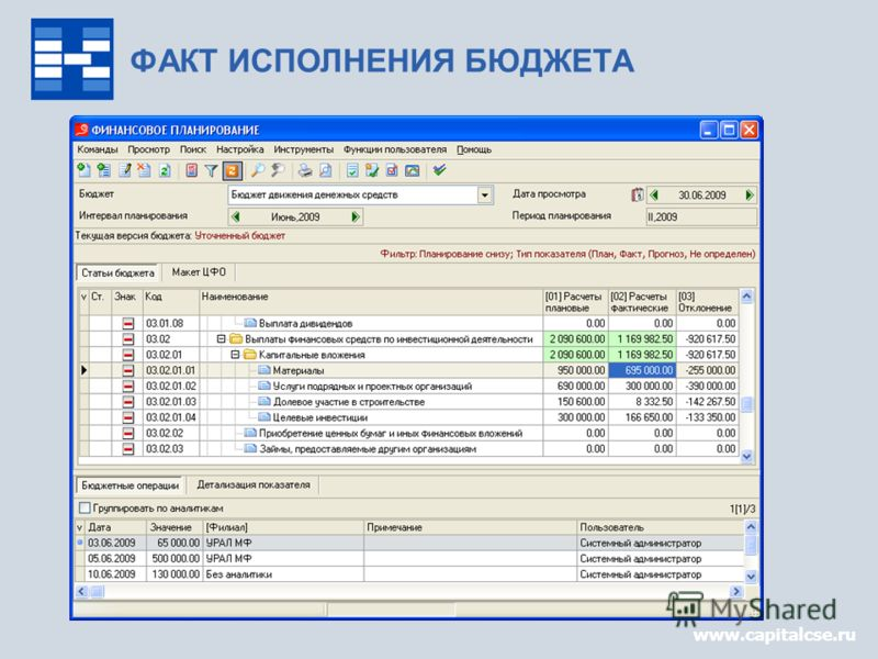 www.capitalcse.ru ФАКТ ИСПОЛНЕНИЯ БЮДЖЕТА