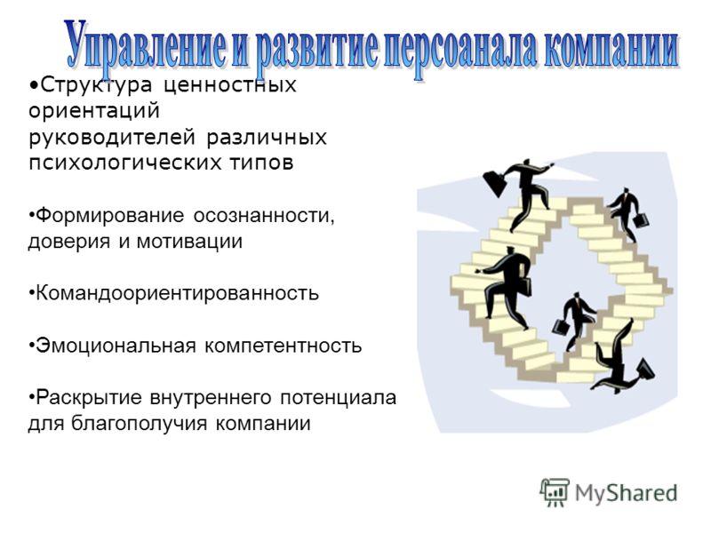 Московская международная высшая школа бизнеса «МИРБИС» Структура ценностных ориентаций руководителей различных психологических типов Формирование осознанности, доверия и мотивации Командоориентированность Эмоциональная компетентность Раскрытие внутре
