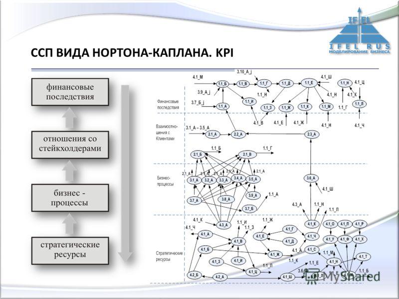 ССП ВИДА НОРТОНА-КАПЛАНА. KPI