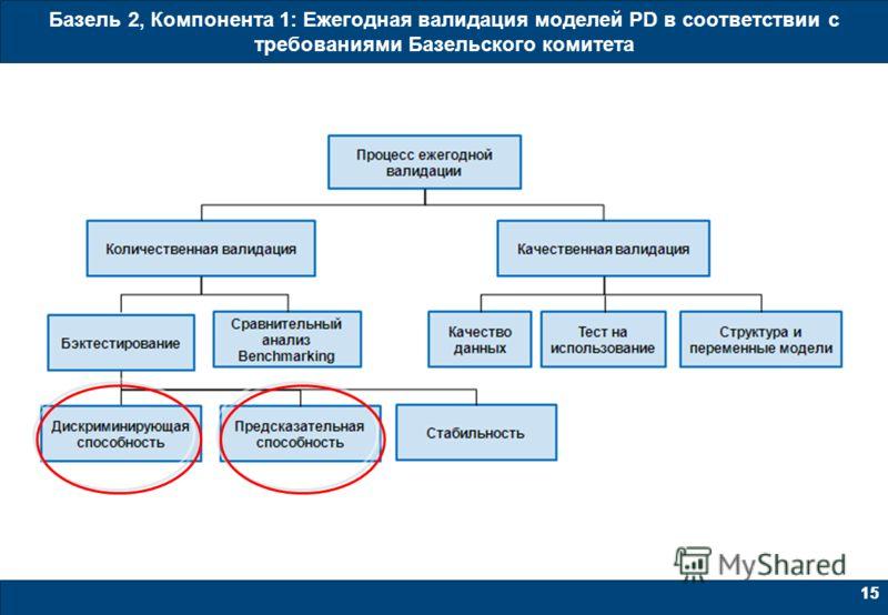 15 Базель 2, Компонента 1: Ежегодная валидация моделей PD в соответствии с требованиями Базельского комитета