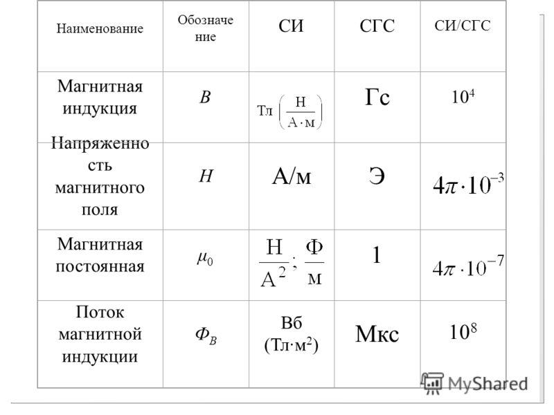 Наименование Обозначе ние СИСГС СИ/СГС Магнитная индукция В Гс 10 4 Напряженно сть магнитного поля Н А/мЭ Магнитная постоянная μ0μ0 1 Поток магнитной индукции ФBФB Вб (Тл·м 2 ) Мкс 10 8