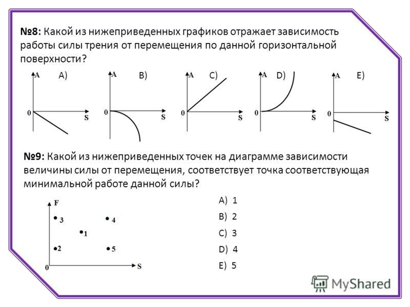 8: Какой из нижеприведенных графиков отражает зависимость работы силы трения от перемещения по данной горизонтальной поверхности? А)В)С)D)D)Е) 9: Какой из нижеприведенных точек на диаграмме зависимости величины силы от перемещения, соответствует точк