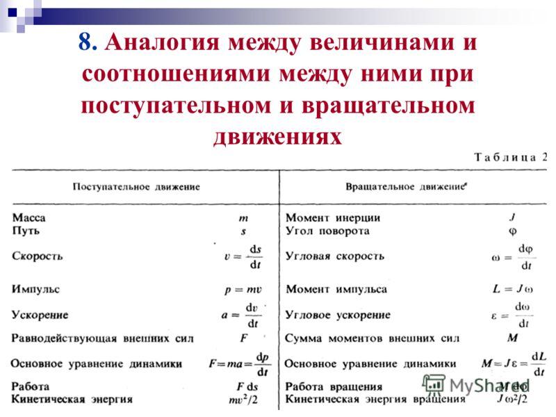 8. Аналогия между величинами и соотношениями между ними при поступательном и вращательном движениях