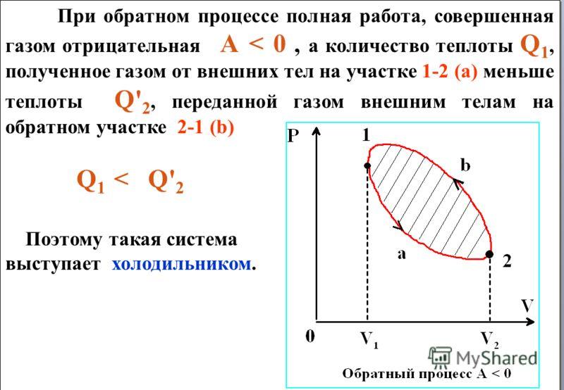 При обратном процессе полная работа, совершенная газом отрицательная А < 0, а количество теплоты Q 1, полученное газом от внешних тел на участке 1-2 (а) меньше теплоты Q' 2, переданной газом внешним телам на обратном участке 2-1 (b) Q 1 < Q' 2 Поэтом