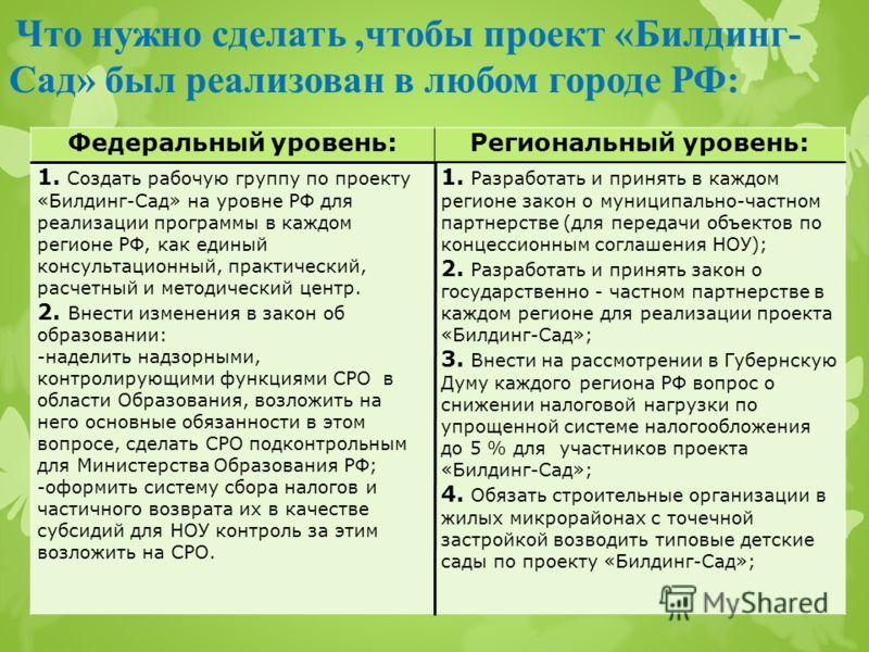 Что нужно сделать,чтобы проект «Билдинг- Сад» был реализован в любом городе РФ: Федеральный уровень:Региональный уровень: 1. Создать рабочую группу по проекту «Билдинг-Сад» на уровне РФ для реализации программы в каждом регионе РФ, как единый консуль
