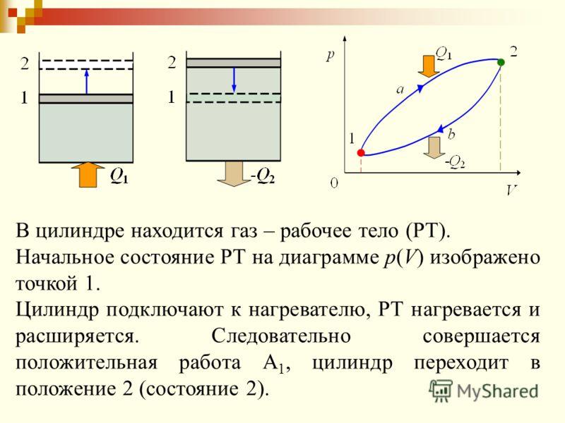 В цилиндре находится газ – рабочее тело (РТ). Начальное состояние РТ на диаграмме p(V) изображено точкой 1. Цилиндр подключают к нагревателю, РТ нагревается и расширяется. Следовательно совершается положительная работа А 1, цилиндр переходит в положе