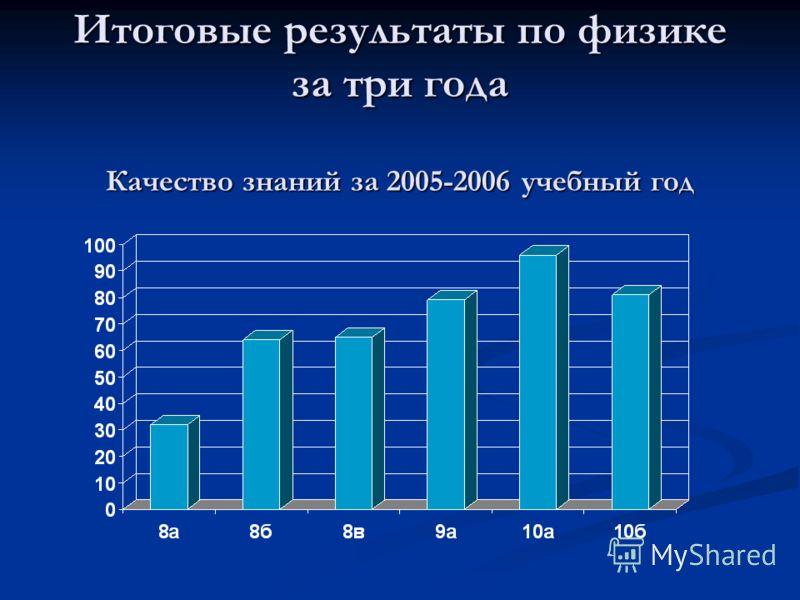 Итоговые результаты по физике за три года Качество знаний за 2005-2006 учебный год