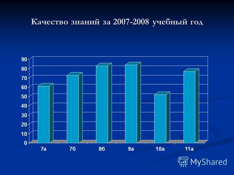 Качество знаний за 2007-2008 учебный год